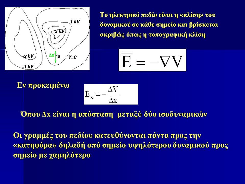 Το ηλεκτρικό πεδίο είναι η «κλίση» του δυναμικού σε κάθε σημείο και βρίσκεται ακριβώς όπως η τοπογραφική κλίση Εν προκειμένω Όπου Δx είναι η απόσταση