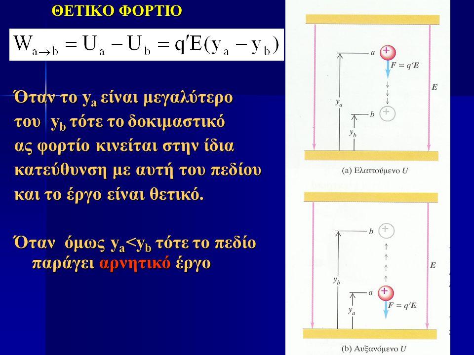 Όταν το δοκιμαστικό μας φορτίο είναι αρνητικό τότε η δυναμική ενέργεια αυξάνει όταν το σωμάτιο κινείται προς τη δυναμική ενέργεια αυξάνει όταν το σωμάτιο κινείται προς τη φορά του πεδίου και το έργο που παράγει το πεδίο είναι αρνητικό φορά του πεδίου και το έργο που παράγει το πεδίο είναι αρνητικό ΔΗΛΑΔΗ ΠΑΜΕ ΑΝΤΙΘΕΤΑ ΜΕ ΤΗ «ΘΕΛΗΣΗ» ΤΟΥ ΠΕΔΙΟΥ, ΠΡΕΠΕΙ ΝΑ ΚΑΤΑΒΑΛΟΥΜΕ ΕΜΕΙΣ ΕΡΓΟ ΓΙΑ ΝΑ ΓΙΝΕΙ ΑΥΤΟ ΚΑΙ ΟΧΙ ΤΟ ΠΕΔΙΟ yx ΑΡΝΗΤΙΚΟ ΦΟΡΤΙΟ