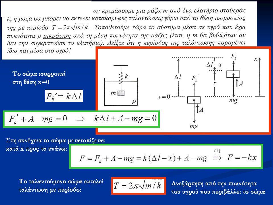 Το σώμα ισορροπεί στη θέση x=0 Στη συνέχεια το σώμα μετατοπίζεται κατά x προς τα επάνω: Το ταλαντούμενο σώμα εκτελεί ταλάντωση με περίοδο: Ανεξάρτητη