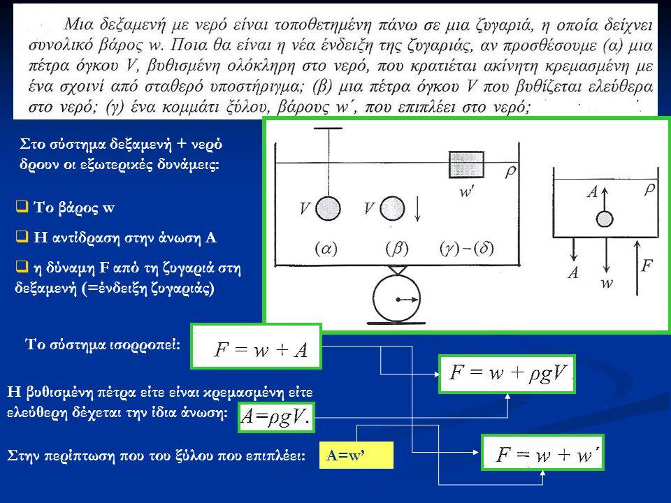 Στο σύστημα δεξαμενή + νερό δρουν οι εξωτερικές δυνάμεις:  Το βάρος w  Η αντίδραση στην άνωση Α  η δύναμη F από τη ζυγαριά στη δεξαμενή (=ένδειξη ζ