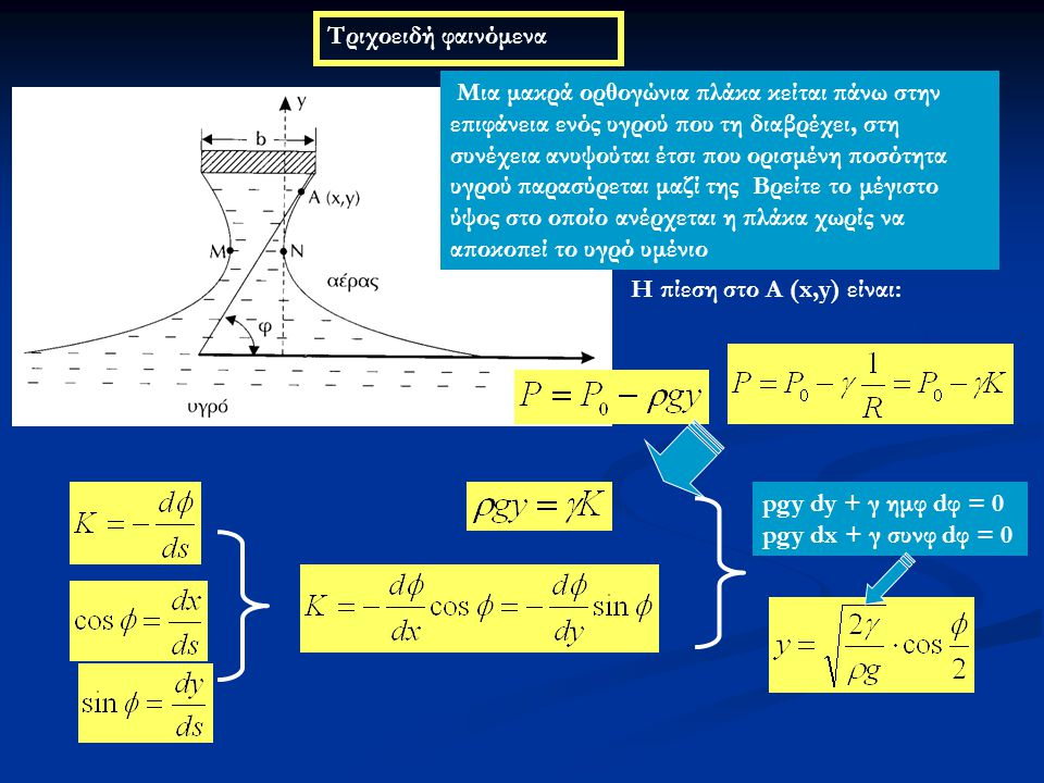 Τριχοειδή φαινόμενα Μια μακρά ορθογώνια πλάκα κείται πάνω στην επιφάνεια ενός υγρού που τη διαβρέχει, στη συνέχεια ανυψούται έτσι που ορισμένη ποσότητ