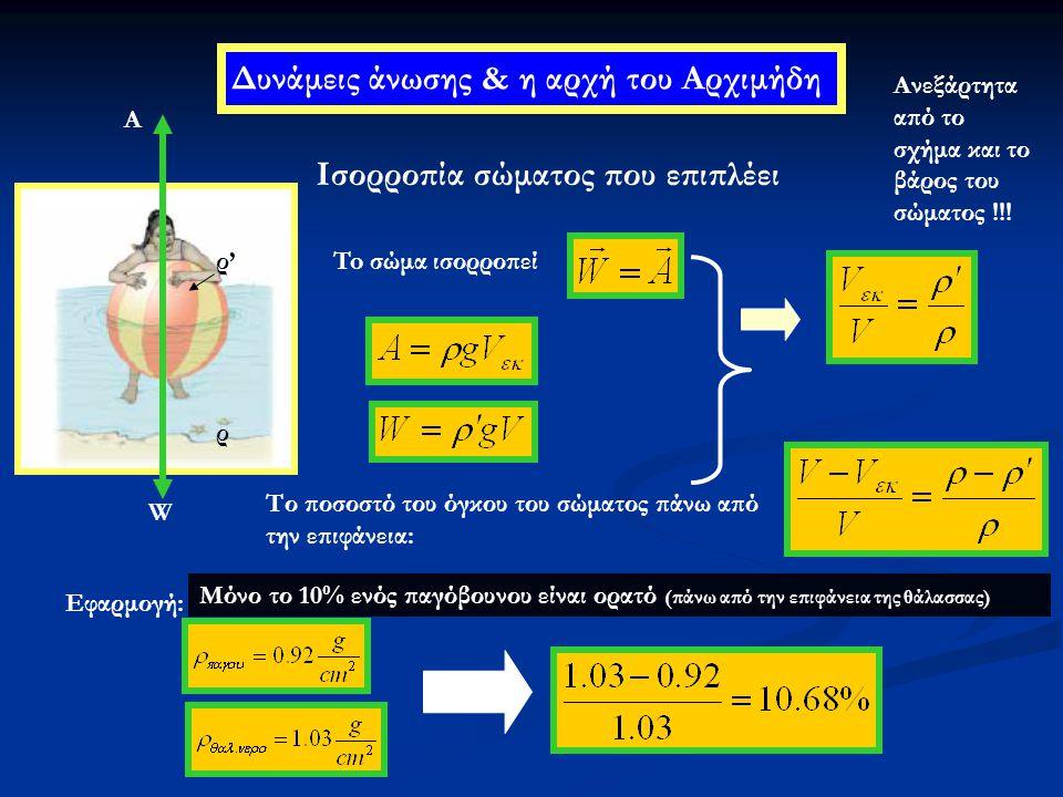 Δυνάμεις άνωσης & η αρχή του Αρχιμήδη Ισορροπία σώματος που επιπλέει W A To σώμα ισορροπεί Το ποσοστό του όγκου του σώματος πάνω από την επιφάνεια: Εφ