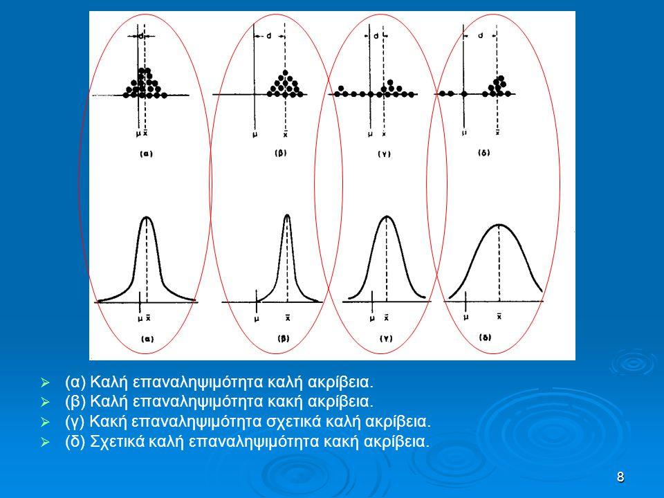8   (α) Καλή επαναληψιμότητα καλή ακρίβεια.   (β) Καλή επαναληψιμότητα κακή ακρίβεια.   (γ) Κακή επαναληψιμότητα σχετικά καλή ακρίβεια.   (δ)