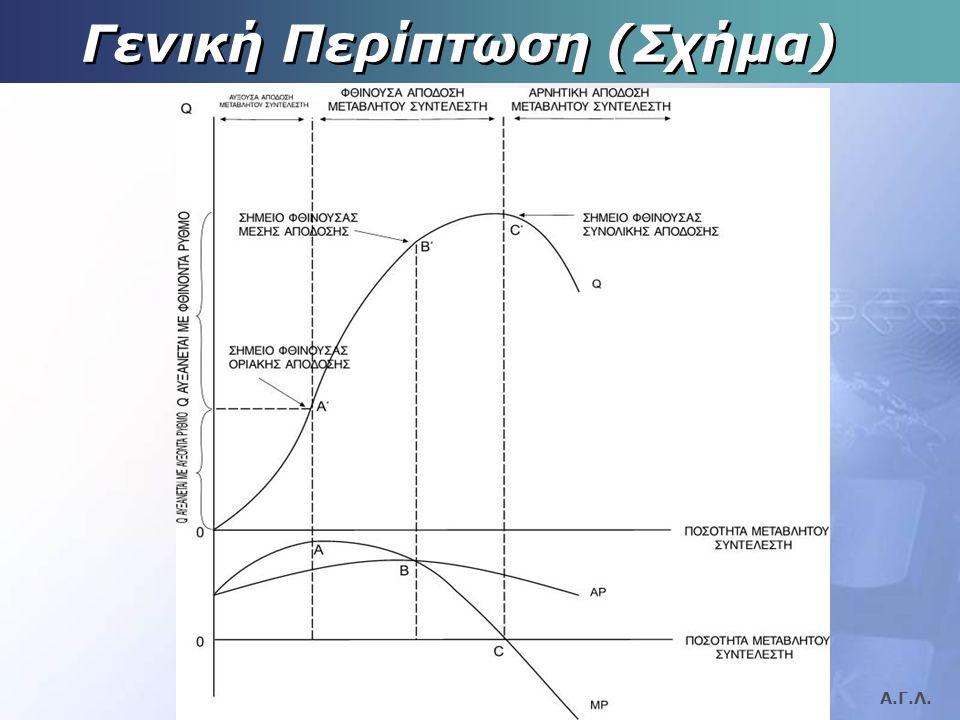 Α.Γ.Λ. Αιτιολόγηση:  Ο σταθερός συντελεστής περιορίζει την ποσότητα πρόσθετης παραγωγής που μπορεί να επιτευχθεί με την αύξηση του μεταβλητού συντελε