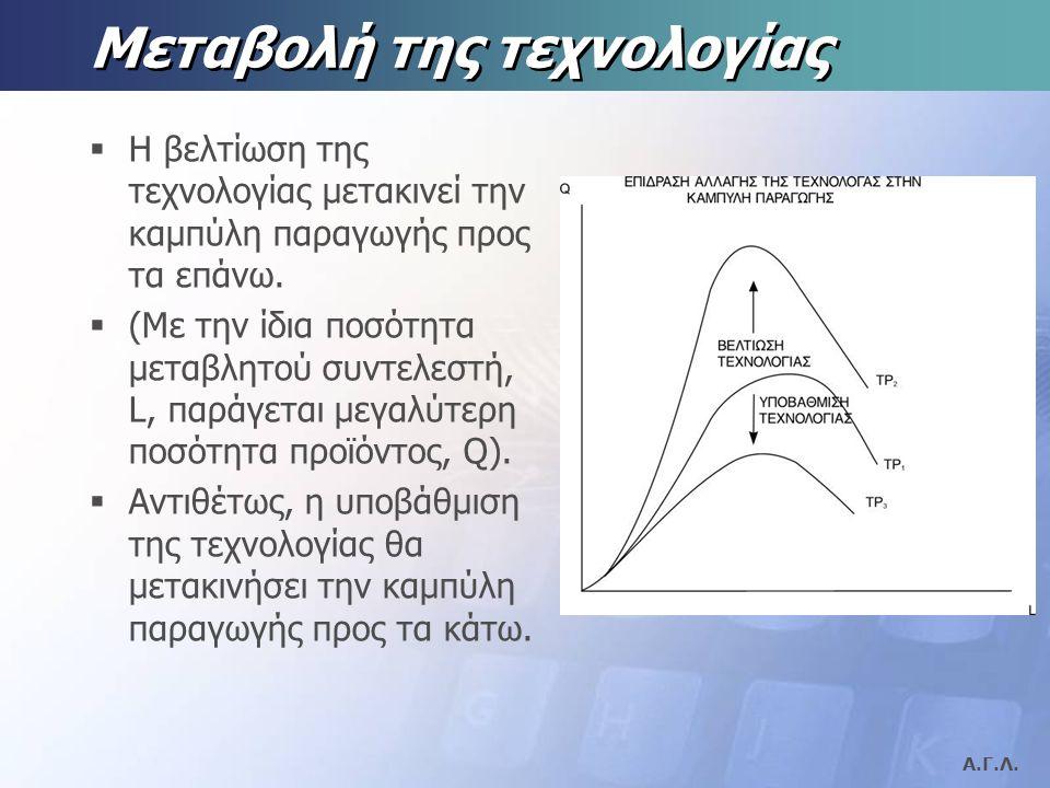 Α.Γ.Λ. Λογική εξήγηση:  Η καμπύλη του μέσου προϊόντος θα έχει θετική (ανοδική) κλίση εφ' όσον η καμπύλη του οριακού προϊόντος βρίσκεται απο πάνω της.
