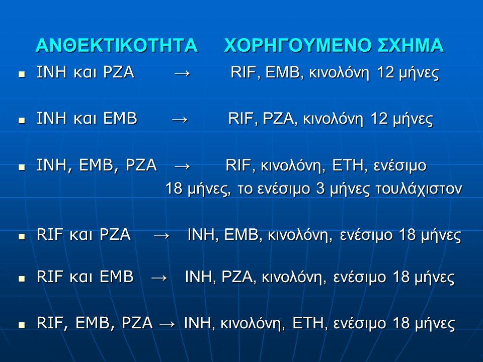 ΑΝΘΕΚΤΙΚΟΤΗΤΑ ΧΟΡΗΓΟΥΜΕΝΟ ΣΧΗΜΑ  INH και PZA → RIF, EMB, κινολόνη 12 μήνες  INH και EMB → RIF, PZA, κινολόνη 12 μήνες  INH, EMB, PZA → RIF, κινολόν