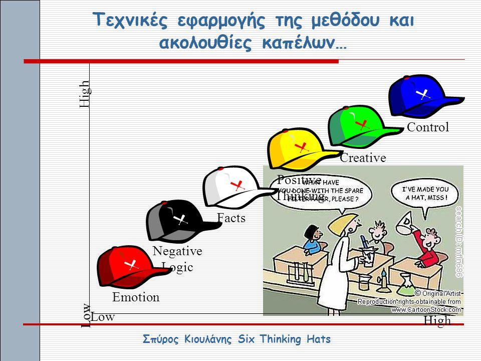 Τεχνικές εφαρμογής της μεθόδου και ακολουθίες καπέλων… Control Creative Positive Thinking Facts Negative Logic Emotion High Low High Σπύρος Κιουλάνης