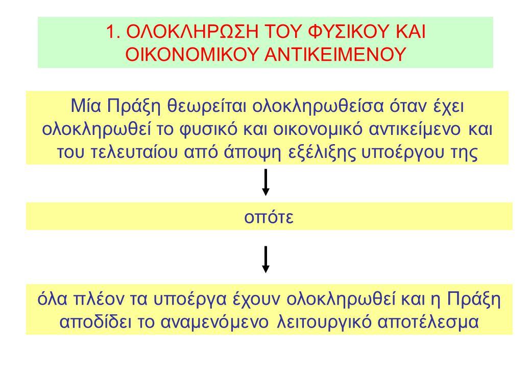 2.ΚΑΤΗΓΟΡΙΕΣ ΥΠΟΕΡΓΩΝ 1. Μελέτη 2. Εργολαβία 3. Προμήθεια 4.