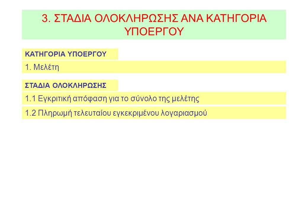 3.ΣΤΑΔΙΑ ΟΛΟΚΛΗΡΩΣΗΣ ΑΝΑ ΚΑΤΗΓΟΡΙΑ ΥΠΟΕΡΓΟΥ 2.