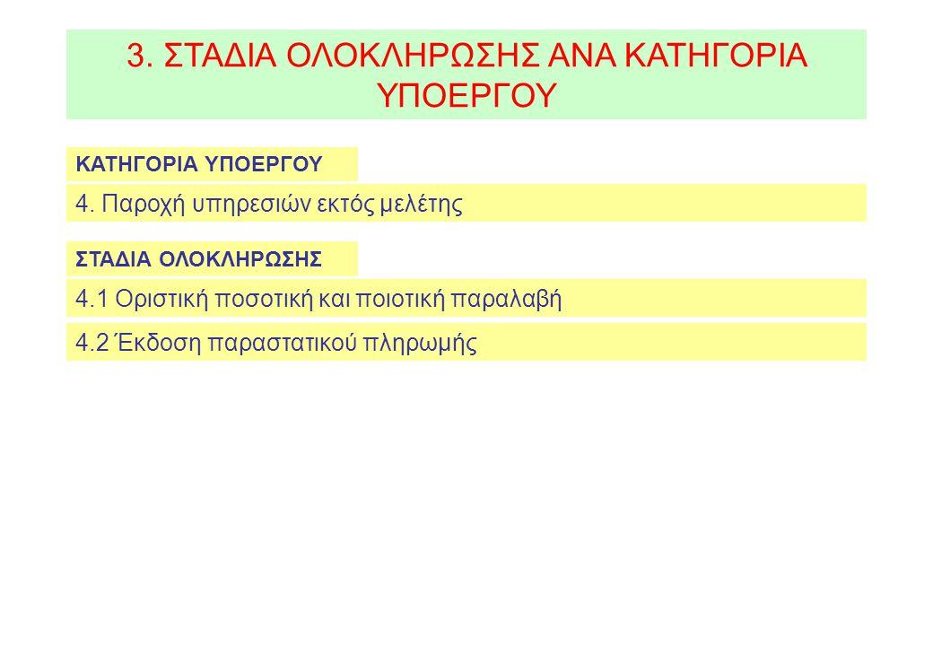 5.ΔΙΑΔΙΚΑΣΙΑ ΟΛΟΚΛΗΡΩΣΗΣ 2. Επιβεβαίωση ολοκλήρωσης Πράξης από την Διαχειριστική Αρχή 1.