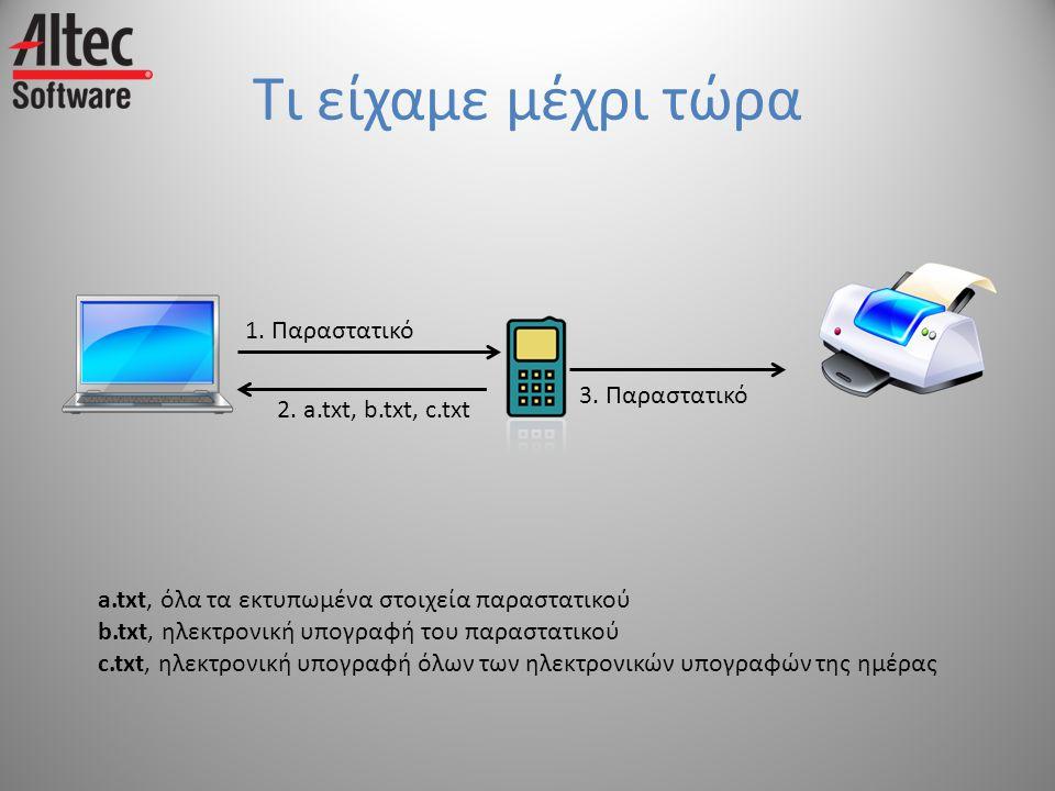 Τι είχαμε μέχρι τώρα 1. Παραστατικό 3. Παραστατικό 2. a.txt, b.txt, c.txt a.txt, όλα τα εκτυπωμένα στοιχεία παραστατικού b.txt, ηλεκτρονική υπογραφή τ