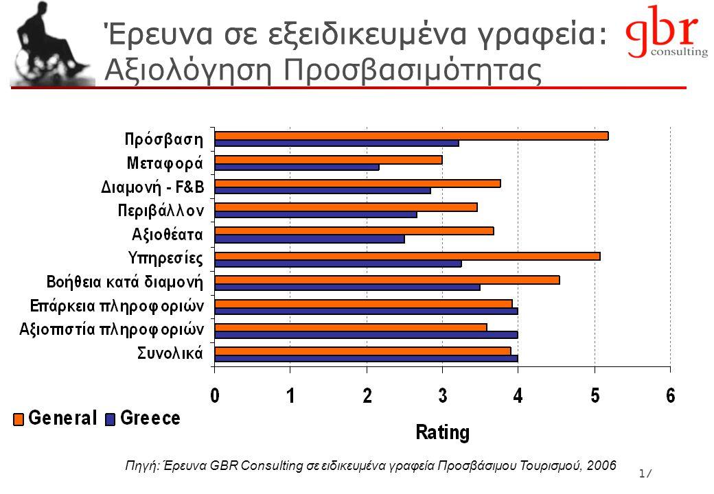 17 Έρευνα σε εξειδικευμένα γραφεία: Πηγή: Έρευνα GBR Consulting σε ειδικευμένα γραφεία Προσβάσιμου Τουρισμού, 2006 Έρευνα σε εξειδικευμένα γραφεία: Αξιολόγηση Προσβασιμότητας