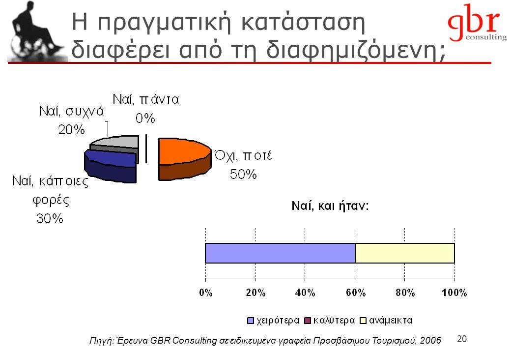 20 Η πραγματική κατάσταση διαφέρει από τη διαφημιζόμενη; Πηγή: Έρευνα GBR Consulting σε ειδικευμένα γραφεία Προσβάσιμου Τουρισμού, 2006