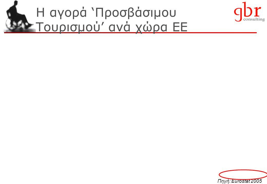 4 Πηγή: Δαπάνη € 620, Eurostat 2005, βάσει στοιχείων 2003 Το μέγεθος της αγοράς σε €