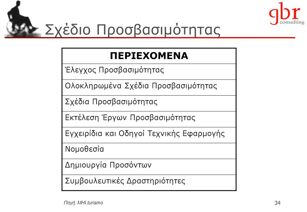 34 Σχέδιο Προσβασιμότητας ΠΕΡΙΕΧΟΜΕΝΑ Έλεγχος Προσβασιμότητας Ολοκληρωμένα Σχέδια Προσβασιμότητας Σχέδια Προσβασιμότητας Εκτέλεση Έργων Προσβασιμότητας Εγχειρίδια και Οδηγοί Τεχνικής Εφαρμογής Νομοθεσία Δημιουργία Προσόντων Συμβουλευτικές Δραστηριότητες Πηγή: MHI turismo