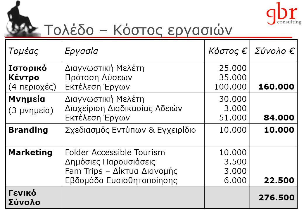 39 Τολέδο – Κόστος εργασιών ΤομέαςΕργασίαΚόστος €Σύνολο € Ιστορικό Κέντρο (4 περιοχές) Διαγνωστική Μελέτη Πρόταση Λύσεων Εκτέλεση Έργων 25.000 35.000 100.000160.000 Μνημεία (3 μνημεία) Διαγνωστική Μελέτη Διαχείριση Διαδικασίας Αδειών Εκτέλεση Έργων 30.000 3.000 51.00084.000 BrandingΣχεδιασμός Εντύπων & Εγχειρίδιο10.000 MarketingFolder Accessible Tourism Δημόσιες Παρουσιάσεις Fam Trips – Δίκτυα Διανομής Εβδομάδα Ευαισθητοποίησης 10.000 3.500 3.000 6.00022.500 Γενικό Σύνολο 276.500