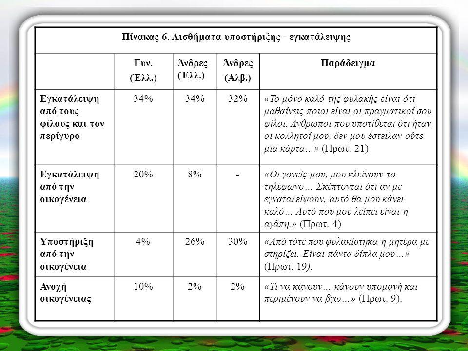 Πίνακας 6. Αισθήματα υποστήριξης - εγκατάλειψης Γυν. (Έλλ.) Άνδρες (Έλλ.) Άνδρες (Αλβ.) Παράδειγμα Εγκατάλειψη από τους φίλους και τον περίγυρο 34% 32