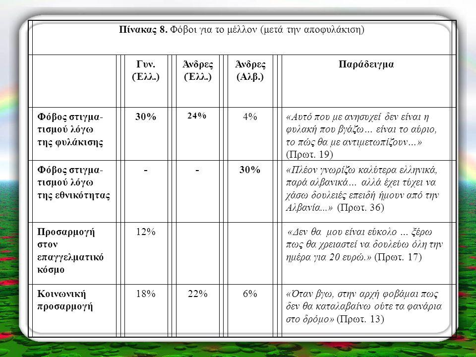 Πίνακας 8. Φόβοι για το μέλλον (μετά την αποφυλάκιση) Γυν. (Έλλ.) Άνδρες (Έλλ.) Άνδρες (Αλβ.) Παράδειγμα Φόβος στιγμα- τισμού λόγω της φυλάκισης 30% 2