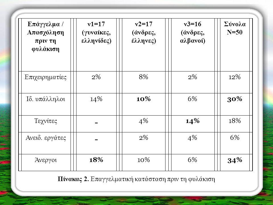 Oικογενεια- κή κατάσταση ν1=17 (γυναίκες, ελληνίδες) ν2=17 (άνδρες, έλληνες) ν3=16 (άνδρες, αλβανοί) Σύνολα N=50 Άγαμοι 20%24%18%18%62% Έγγαμοι 8%8%8%8%4%20% Διαζευγμένοι 6% - 4%10% Αρραβώνας ή σοβαρή σχέση - 2%6%8% Πίνακας 3.