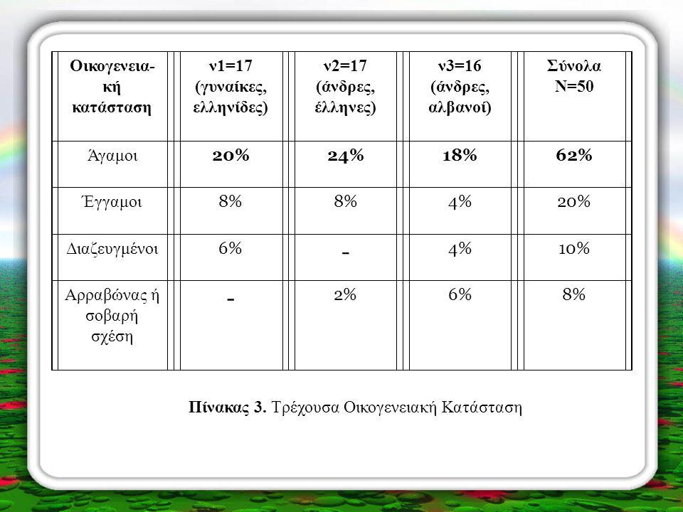 Oικογενεια- κή κατάσταση ν1=17 (γυναίκες, ελληνίδες) ν2=17 (άνδρες, έλληνες) ν3=16 (άνδρες, αλβανοί) Σύνολα N=50 Άγαμοι 20%24%18%18%62% Έγγαμοι 8%8%8%