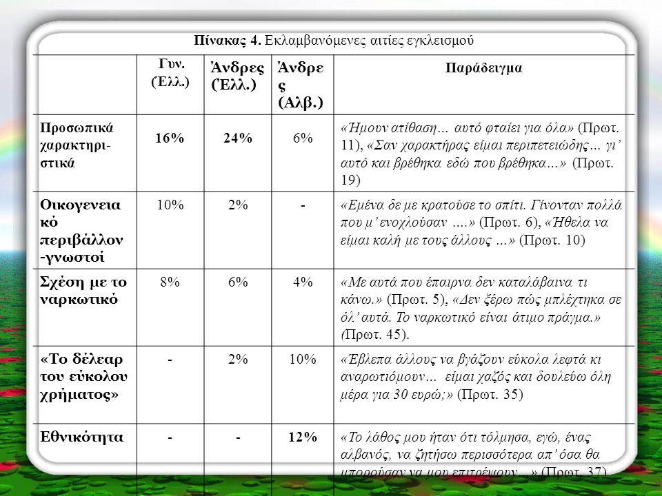 Πίνακας 4. Εκλαμβανόμενες αιτίες εγκλεισμού Γυν. (Έλλ.) Άνδρες (Έλλ.) Άνδρε ς (Αλβ.) Παράδειγμα Προσωπικά χαρακτηρι- στικά 16%24%6%6% «Ήμουν ατίθαση…