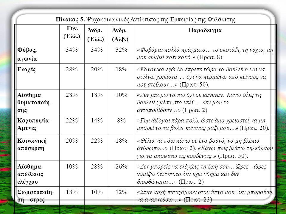Πίνακας 5. Ψυχοκοινωνικός Αντίκτυπος της Εμπειρίας της Φυλάκισης Γυν. (Έλλ.) Άνδρ. (Έλλ.) Άνδρ. (Αλβ.) Παράδειγμα Φόβος, αγωνία 34%34%34%34%32%32%«Φοβ