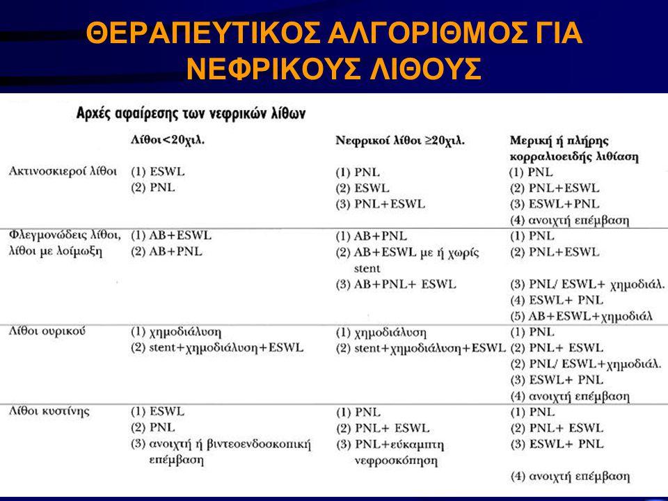 ΠΡΩΤΟΚΟΛΛΟ ΠΑΡΑΚΟΛΟΥΘΗΣΗΣ ΑΣΘΕΝΟΥΣ ΜΕΤΑ ΤΗΝ ESWL (2) -Ασθενής ελεύθερος λίθου → επανέλεγχος σε 3 μήνες με α/α ΝΟΚ, U/S, Α.Π., εργαστηριακό και μεταβολικό έλεγχο -Ασθενής μη ελεύθερος λίθου → επανέλεγχος σε 2 εβδ.