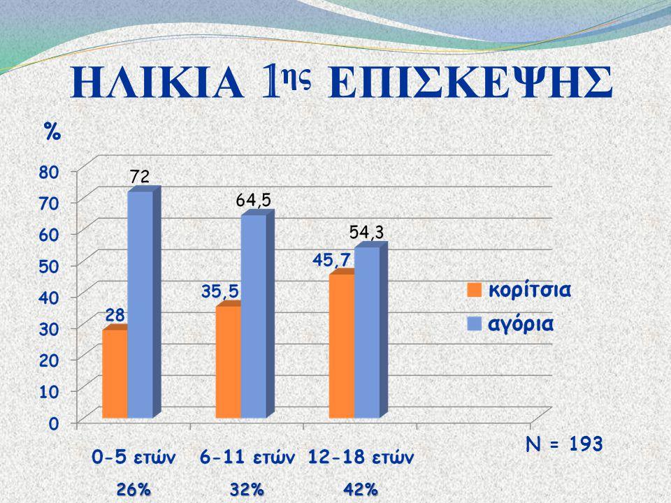 ΗΛΙΚΙΑ 1 ης ΕΠΙΣΚΕΨΗΣ Ν = 193 % 26% 32% 42%