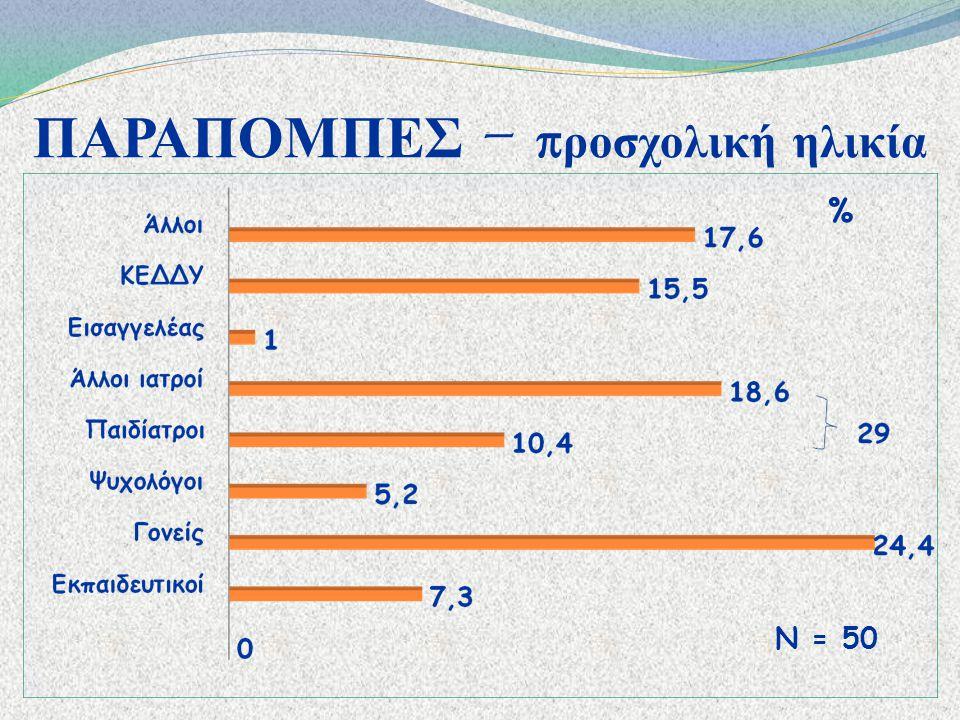 ΔΙΑΓΝΩΣΗ – π ροσχολική ηλικία Ν = 50 Στην Κέρκυρα ο αριθμός παιδιών 0-4 ετών = 4.796 (ΕΣΥ, 2004) – 1% αίτημα στο ΙΠ