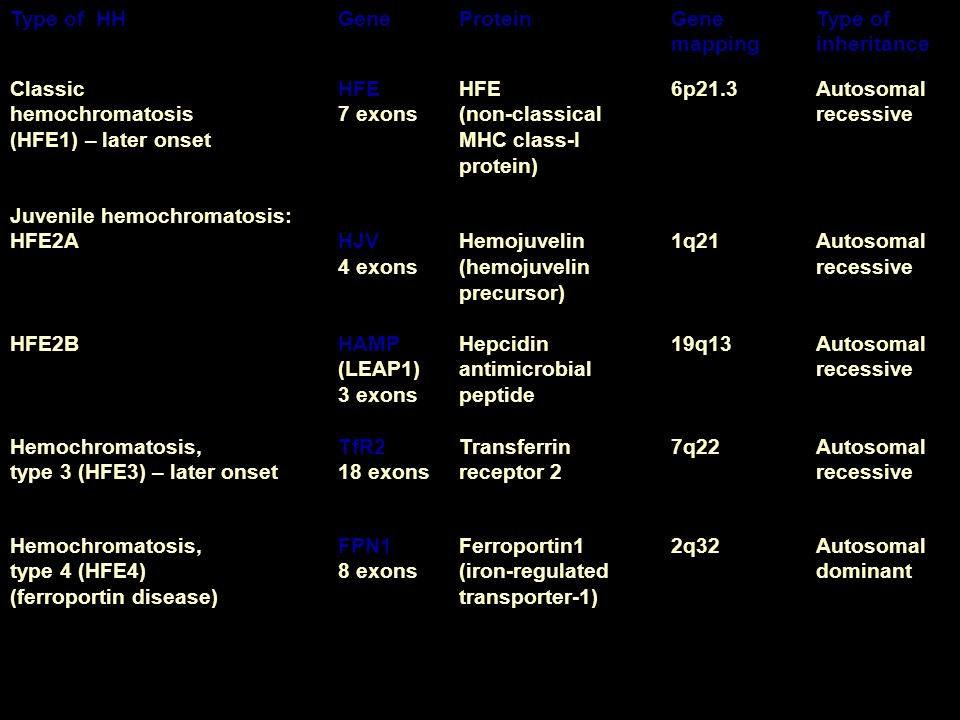 Type of HHGeneProteinGene mapping Type of inheritance Classic hemochromatosis (HFE1) – later onset HFE 7 exons HFE (non-classical MHC class-I protein) 6p21.3Autosomal recessive Juvenile hemochromatosis: HFE2A HFE2B HJV 4 exons HAMP (LEAP1) 3 exons Hemojuvelin (hemojuvelin precursor) Hepcidin antimicrobial peptide 1q21 19q13 Autosomal recessive Hemochromatosis, type 3 (HFE3) – later onset TfR2 18 exons Transferrin receptor 2 7q22Autosomal recessive Hemochromatosis, type 4 (HFE4) (ferroportin disease) FPN1 8 exons Ferroportin1 (iron-regulated transporter-1) 2q32Autosomal dominant