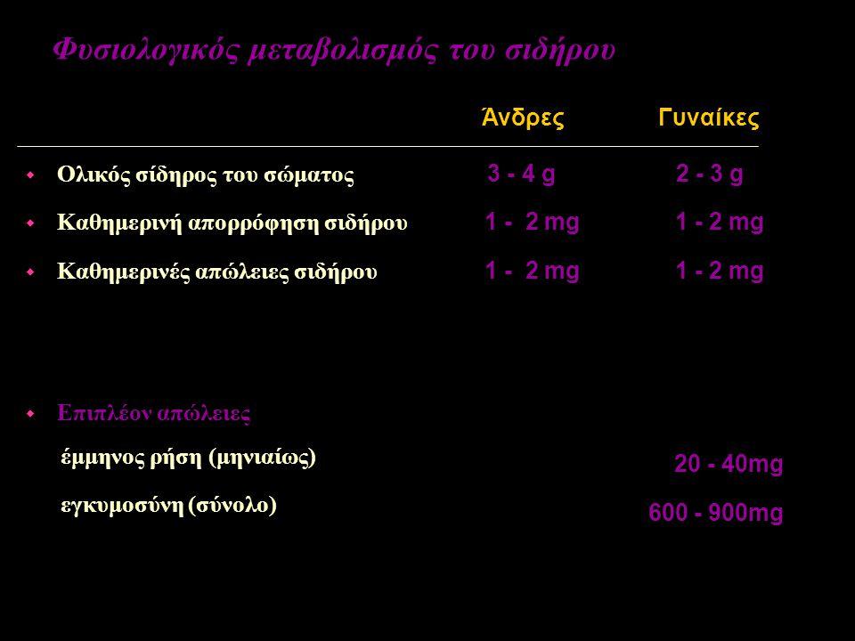 Φυσιολογικός μεταβολισμός του σιδήρου 3 - 4 g 1 - 2 mg w Ολικός σίδηρος του σώματος w Καθημερινή απορρόφηση σιδήρου w Καθημερινές απώλειες σιδήρου w Επιπλέον απώλειες έμμηνος ρήση (μηνιαίως) εγκυμοσύνη (σύνολο) ΆνδρεςΓυναίκες 2 - 3 g 1 - 2 mg 20 - 40mg 600 - 900mg
