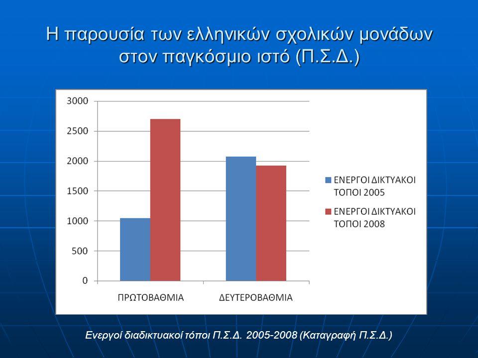 Η παρουσία των ελληνικών σχολικών μονάδων στον παγκόσμιο ιστό (Π.Σ.Δ.) Ενεργοί διαδικτυακοί τόποι Π.Σ.Δ. 2005-2008 (Καταγραφή Π.Σ.Δ.)