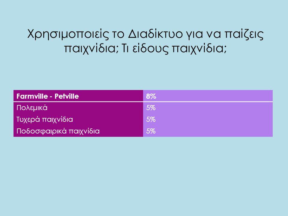 Χρησιμοποιείς το Διαδίκτυο για να παίζεις παιχνίδια; Τι είδους παιχνίδια; Farmville - Petville8% Πολεμικά5% Τυχερά παιχνίδια5% Ποδοσφαιρικά παιχνίδια5