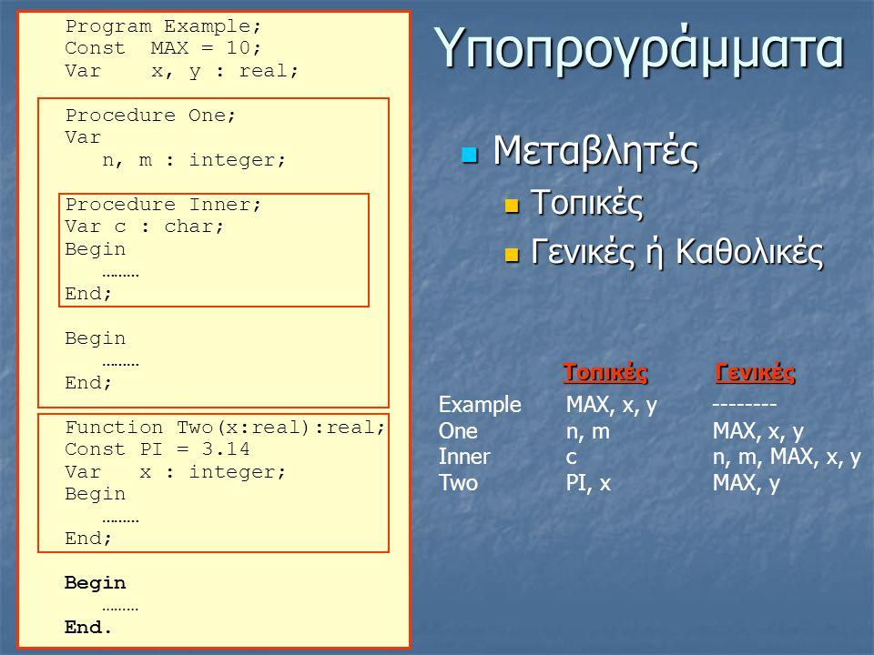 Υποπρογράμματα Program Εxample; Const MAX = 10; Var x, y : real; Procedure One; Var n, m : integer; Procedure Inner; Var c : char; Begin ……… End; Begin ……… End; Function Two(x:real):real; Const PI = 3.14 Var x : integer; Begin ……… End; Begin ……… End.