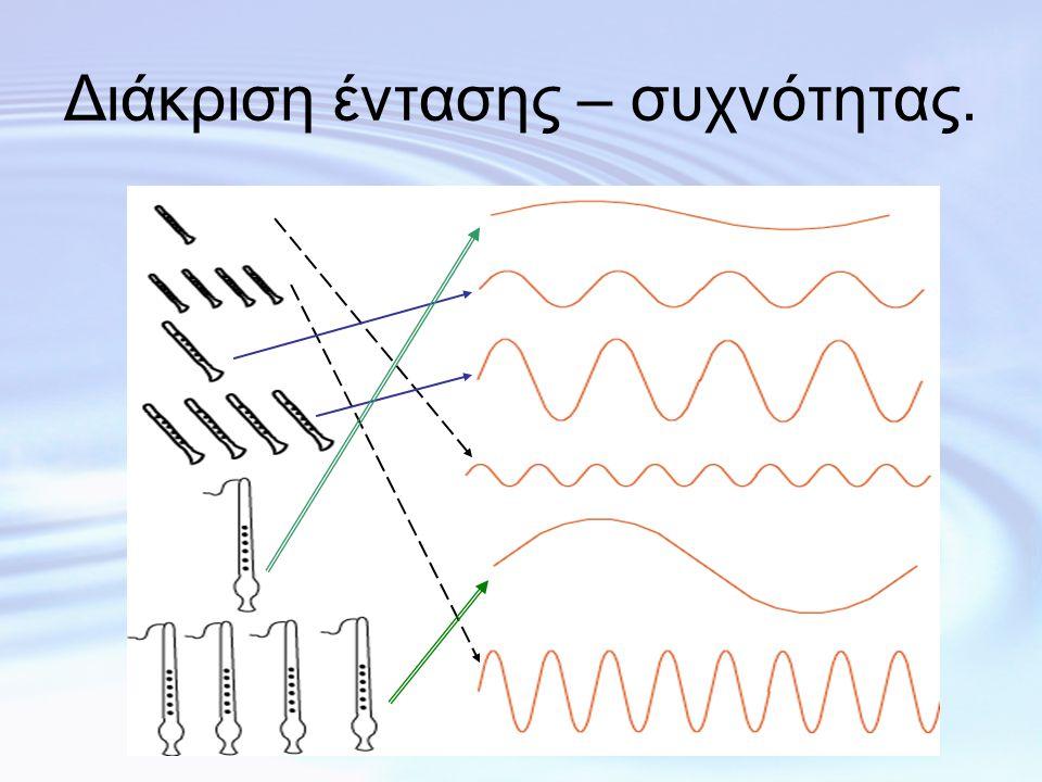 2η συσχέτιση: 2η συσχέτιση: Ύψος - Συχνότητα •Το ύψος είναι το υποκειμενικό χαρακτηριστικό που σχετίζεται με τη συχνότητα του κύματός του.
