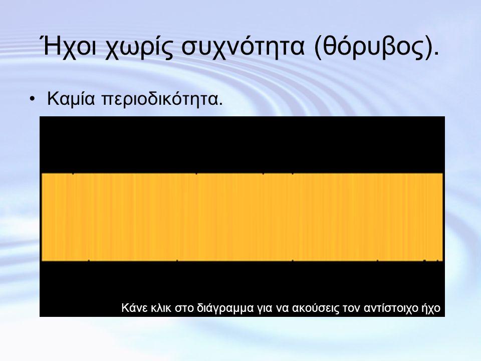 3η συσχέτιση: 3η συσχέτιση: Χροιά – Κυματομορφή •Η χροιά είναι το υποκειμενικό χαρακτηριστικό που σχετίζεται με τη κυματομορφή (τη μορφή του κύματος) του ήχου.
