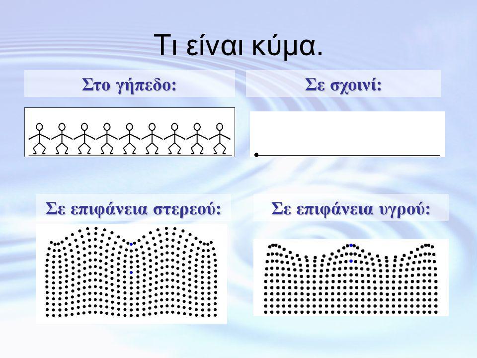 Τι είναι κύμα.(έναυσμα) •Θάλασσα, σεισμοί, φως, ήχος: τι κοινό έχουν; •Είναι κύματα.