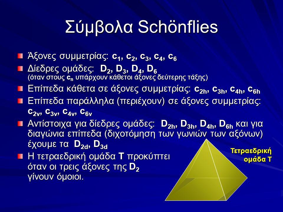 Σύμβολα Schönflies Άξονες συμμετρίας: c 1, c 2, c 3, c 4, c 6 Δίεδρες ομάδες: D 2, D 3, D 4, D 6 (όταν στους c n υπάρχουν κάθετοι άξονες δεύτερης τάξη