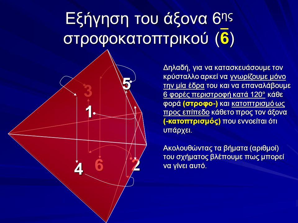 Εξήγηση του άξονα 6 ης στροφοκατοπτρικού (6) 6 3 2 1 4 5 Δηλαδή, για να κατασκευάσουμε τον κρύσταλλο αρκεί να γνωρίζουμε μόνο την μία έδρα του και να