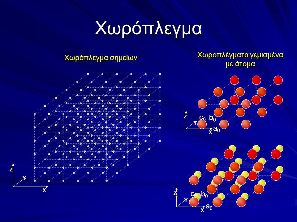 Χωρόπλεγμα X Y Z X Y Z a0a0 b0b0 c0c0 X Y Z a0a0 b0b0 c0c0 Χωρόπλεγμα σημείων Χωροπλέγματα γεμισμένα με άτομα