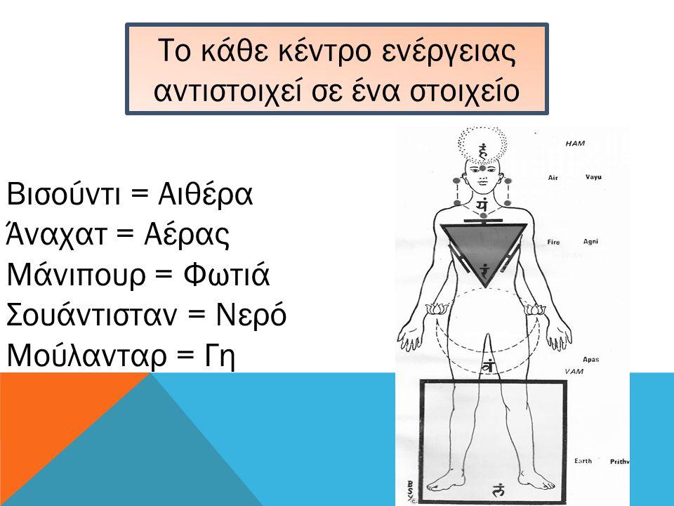 Το κάθε κέντρο ενέργειας αντιστοιχεί σε ένα στοιχείο Βισούντι = Αιθέρα Άναχατ = Αέρας Μάνιπουρ = Φωτιά Σουάντισταν = Νερό Μούλανταρ = Γη