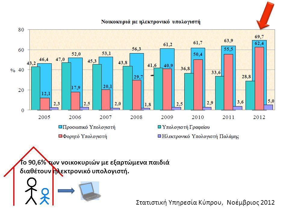 Στατιστική Υπηρεσία Κύπρου, Νοέμβριος 2012 Το 90,6% των νοικοκυριών με εξαρτώμενα παιδιά διαθέτουν ηλεκτρονικό υπολογιστή.