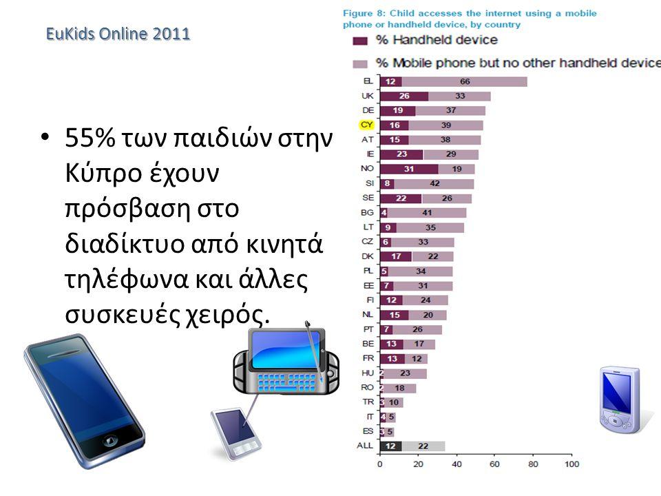• 55% των παιδιών στην Κύπρο έχουν πρόσβαση στο διαδίκτυο από κινητά τηλέφωνα και άλλες συσκευές χειρός. EuKids Online 2011 EuKids Online 2011