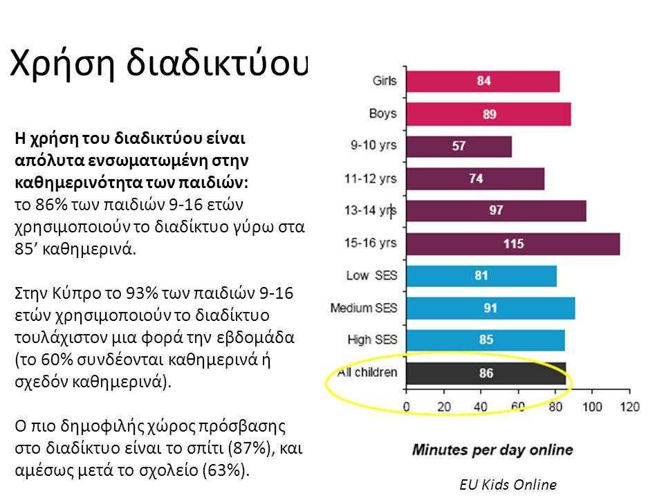 Χρήση διαδικτύου Η χρήση του διαδικτύου είναι απόλυτα ενσωματωμένη στην καθημερινότητα των παιδιών: το 86% των παιδιών 9-16 ετών χρησιμοποιούν το διαδ