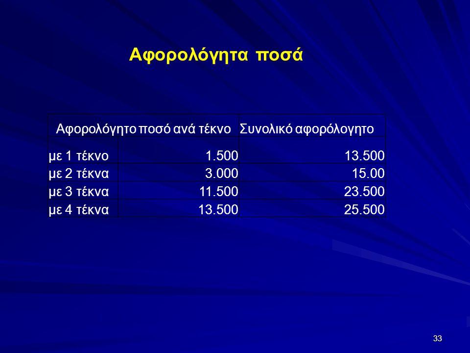 Αφορολόγητο ποσό ανά τέκνοΣυνολικό αφορόλογητο με 1 τέκνο1.50013.500 με 2 τέκνα3.00015.00 με 3 τέκνα11.50023.500 με 4 τέκνα13.50025.500 Αφορολόγητα πο