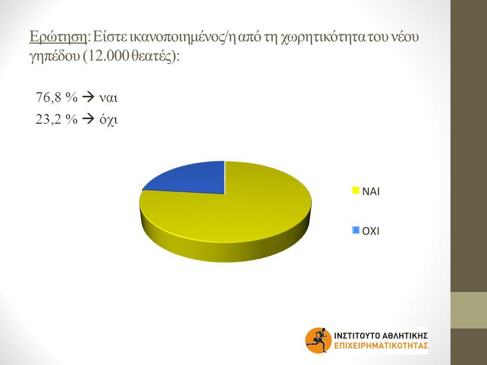 Ερώτηση: Είστε ικανοποιημένος/η από τη χωρητικότητα του νέου γηπέδου (12.000 θεατές): 76,8 %  ναι 23,2 %  όχι