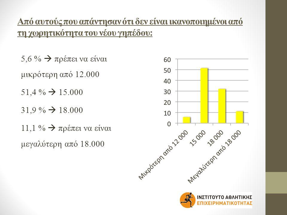 Από αυτούς που απάντησαν ότι δεν είναι ικανοποιημένοι από τη χωρητικότητα του νέου γηπέδου: 5,6 %  πρέπει να είναι μικρότερη από 12.000 51,4 %  15.000 31,9 %  18.000 11,1 %  πρέπει να είναι μεγαλύτερη από 18.000