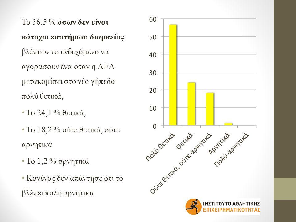 Το 56,5 % όσων δεν είναι κάτοχοι εισιτήριου διαρκείας βλέπουν το ενδεχόμενο να αγοράσουν ένα όταν η ΑΕΛ μετακομίσει στο νέο γήπεδο πολύ θετικά, • Το 24,1 % θετικά, • Το 18,2 % ούτε θετικά, ούτε αρνητικά • Το 1,2 % αρνητικά • Κανένας δεν απάντησε ότι το βλέπει πολύ αρνητικά