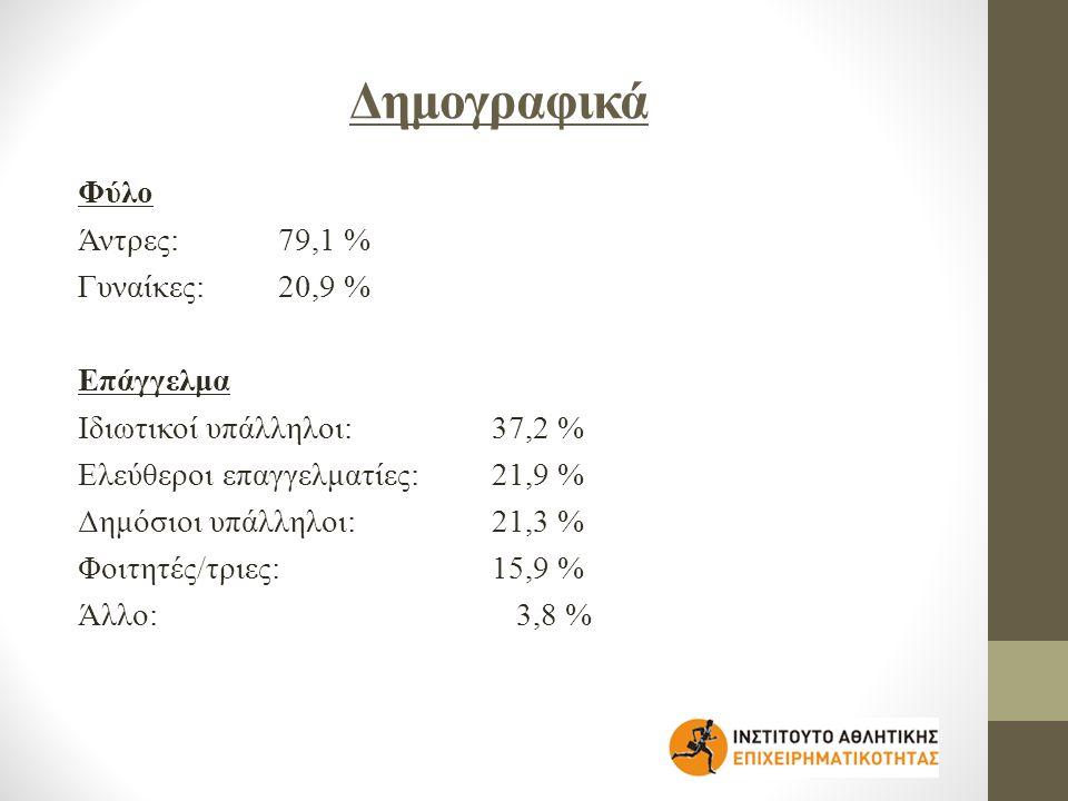 Δημογραφικά Φύλο Άντρες: 79,1 % Γυναίκες: 20,9 % Επάγγελμα Ιδιωτικοί υπάλληλοι: 37,2 % Ελεύθεροι επαγγελματίες: 21,9 % Δημόσιοι υπάλληλοι: 21,3 % Φοιτητές/τριες: 15,9 % Άλλο: 3,8 %