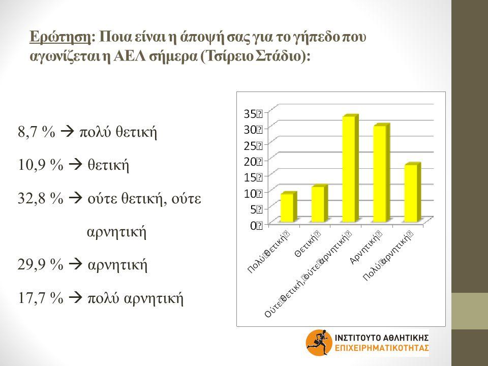 Ερώτηση: Πως αξιολογείτε την ευκολία πρόσβασης στο Τσίρειο Στάδιο: 10,9 %  πολύ κακή 20,9 %  κακή 30,9 %  ούτε κακή, ούτε καλή 32,5 %  καλή 4,8 %  πολύ καλή
